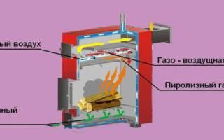 Пиролизная печь из газового баллона своими руками