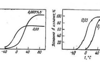 Влияние фосфора на свойства стали