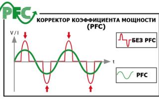 Корректор коэффициента мощности сварочного инвертора