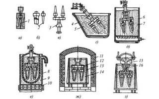 Изготовление отливок по выплавляемым моделям