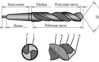 Основные элементы спирального сверла