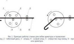 Как согнуть стальную проволоку