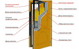 Изготовление металлических дверей своими руками